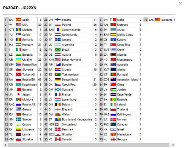 Overzicht van de gewerkte landen en het aantal verbindingen per land.
