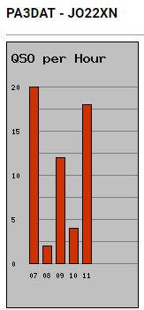 Aantal verbindingen per uur (GMT)