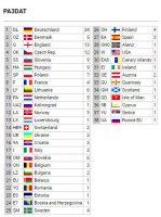 Overzicht van de gewerkte landen.