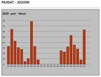 Het aantal gewerkte uren, in Nederlandse tijd.