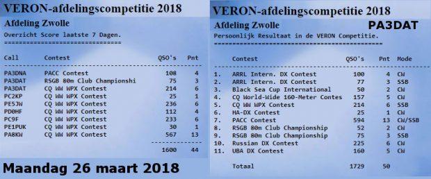 De resultaten van de afdeling van afgelopen week (links) en mijn resultaten van 2018 (rechts).