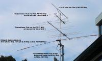 Een overzicht van de antennes in de mast en waarvoor ze worden gebruikt.