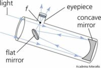 Een spiegel-telescoop. Het principe heet de Newton-reflector.
